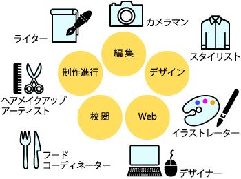 社内と社外の制作ネットワーク